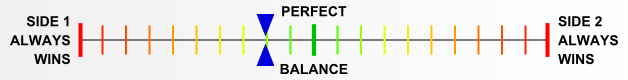 Overall balance chart for An Army at Dawn