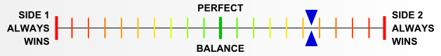 Overall balance chart for ElsR009