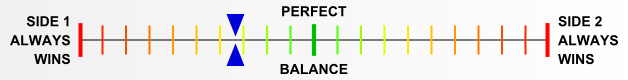 Overall balance chart for FiAx009
