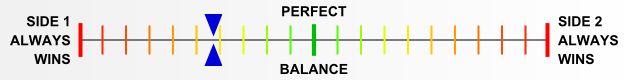 Overall balance chart for Guad014