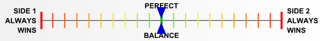 Overall balance chart for IN44001