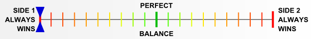 Overall balance chart for KRBT001