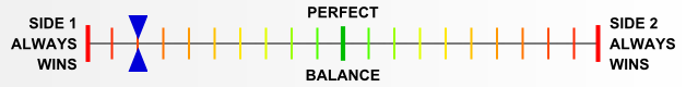 Overall balance chart for PzLi008