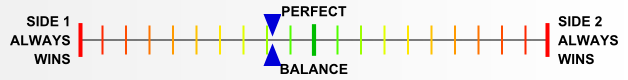 Overall balance chart for Red Warriors