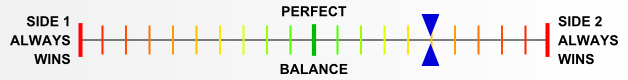 Overall balance chart for WeWa008
