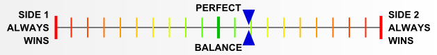 Overall balance chart for West Wall